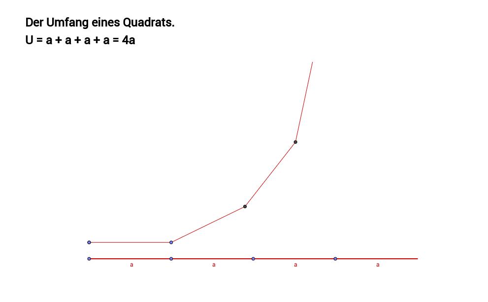 Quadrat und Rechteck: Umfang und Flächeninhalt