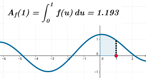 An accumulation function