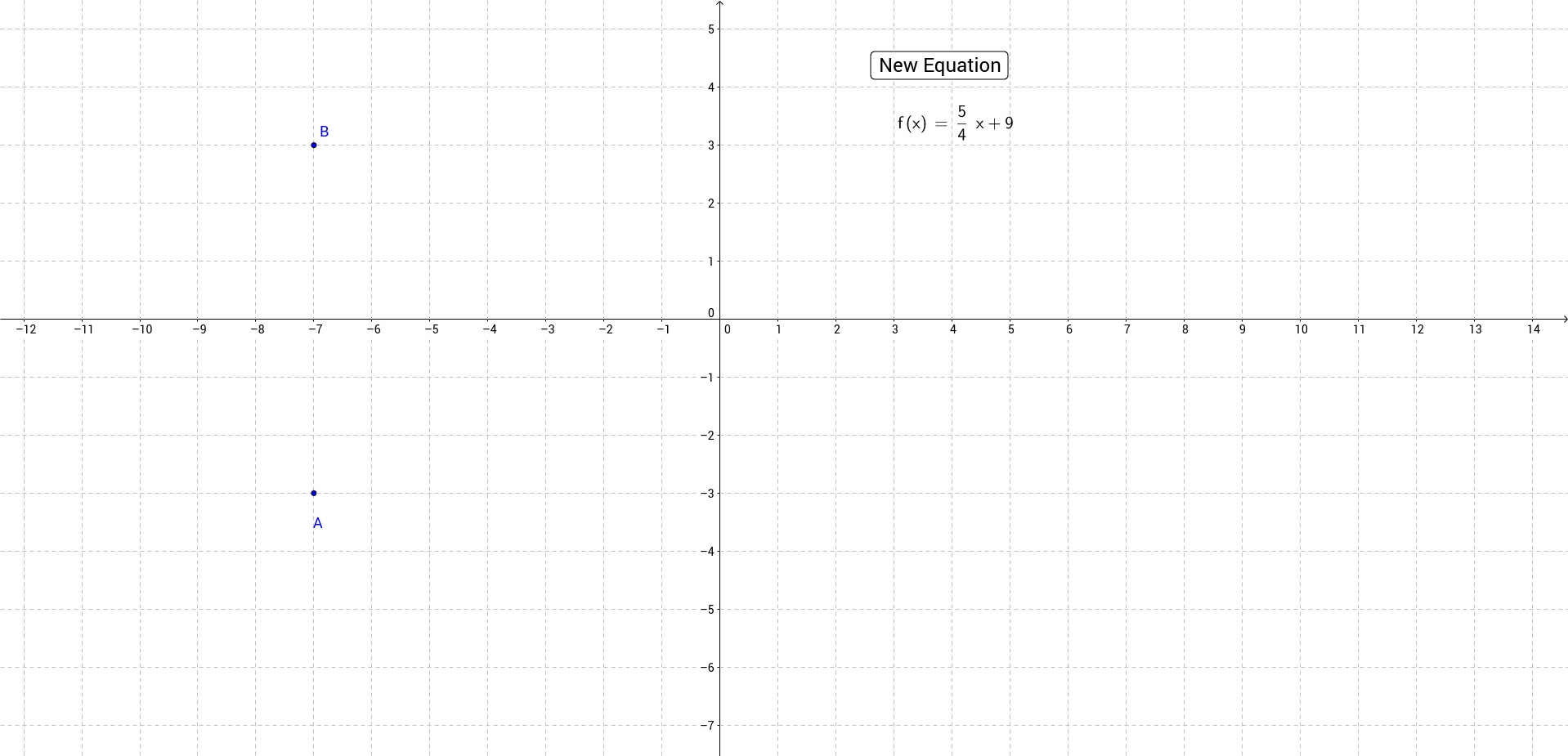 Graphing Lines in Slope Intercept