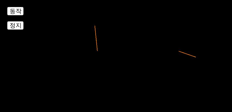 정삼각형과 정육각형