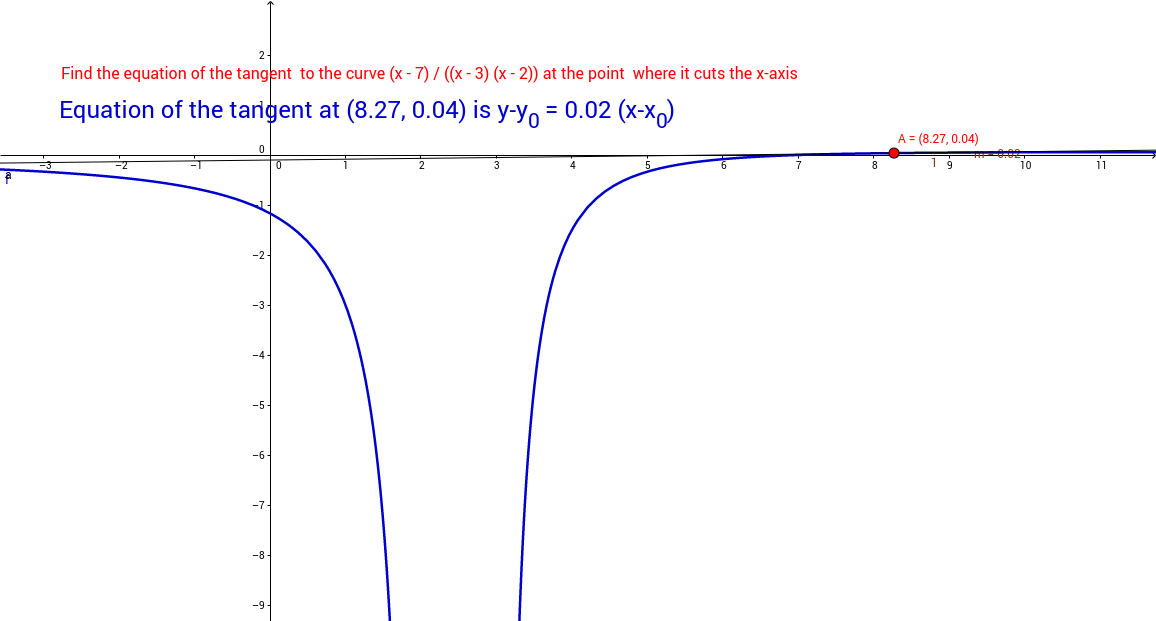 Equation of the tangent