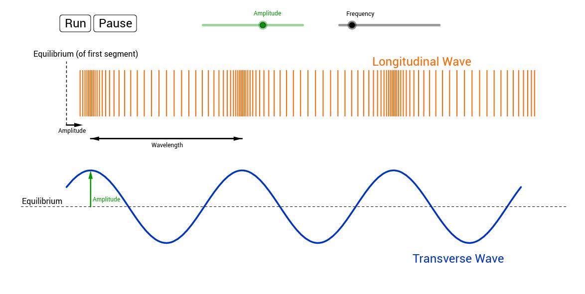 longitudinal and transverse wave basics geogebra. Black Bedroom Furniture Sets. Home Design Ideas