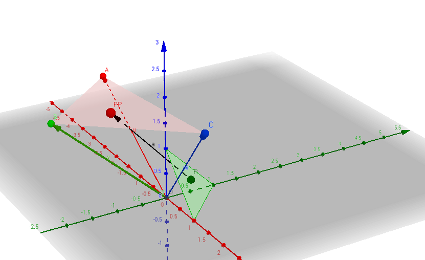 vector linear combinations in 3d space