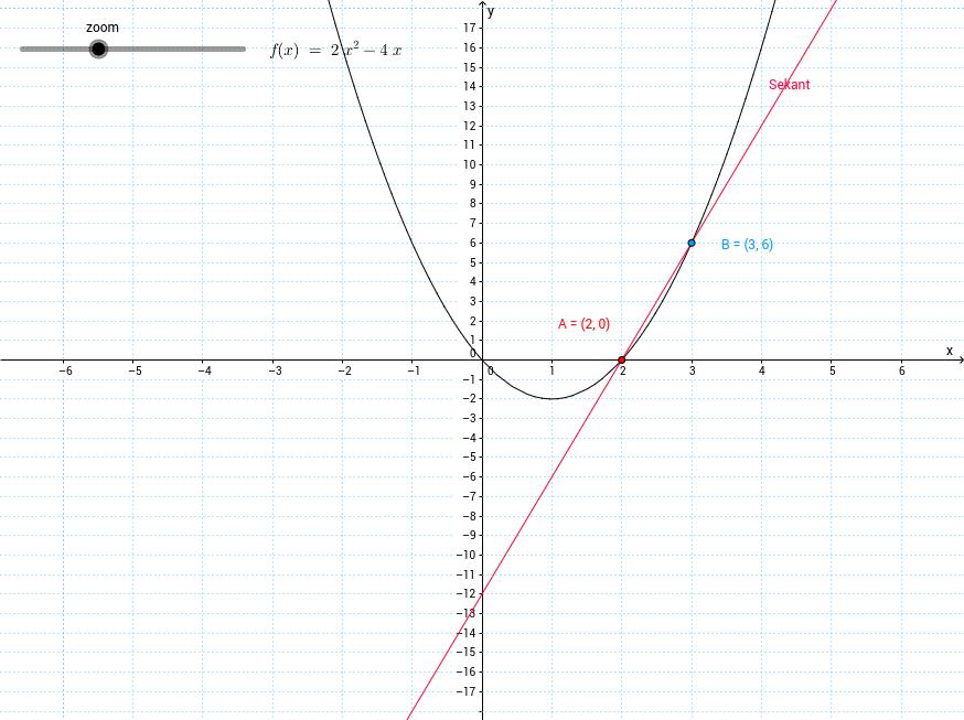 Sekant och tangent, en punkt och h-steg.