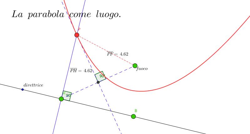Parabola come luogo