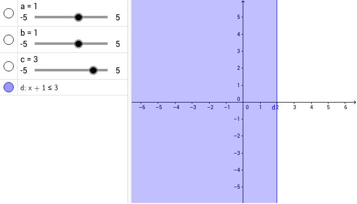 Erforschen Sie die lineare Ungleichung...