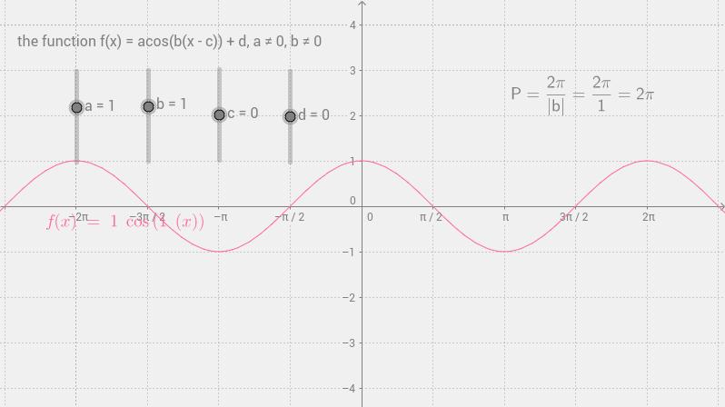 f(x)=acos(b(x-c))+d