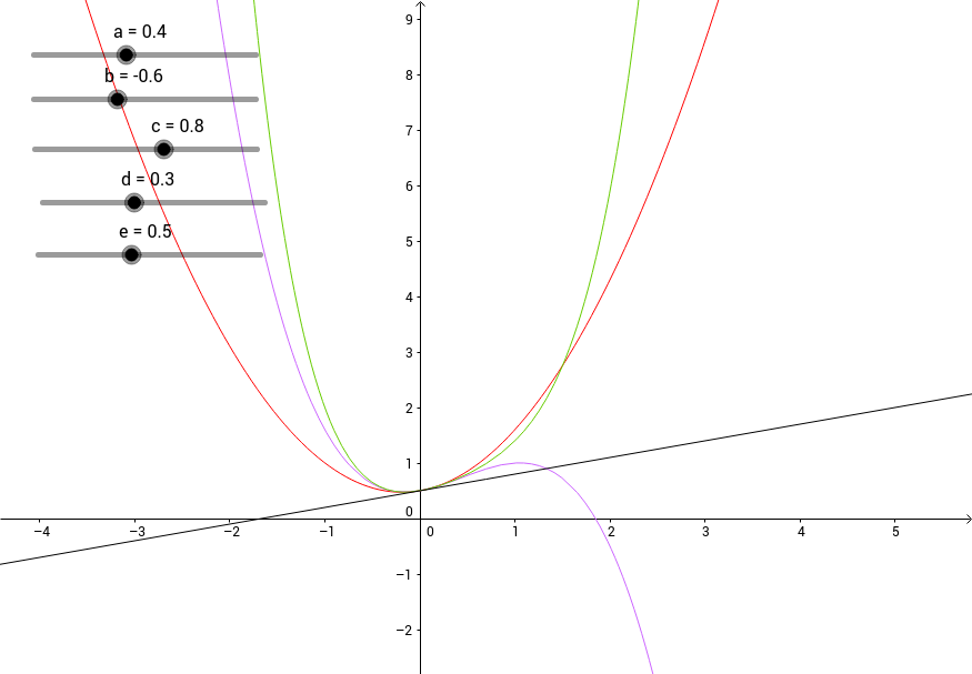 Modeling with Polynomial Functions (This One)