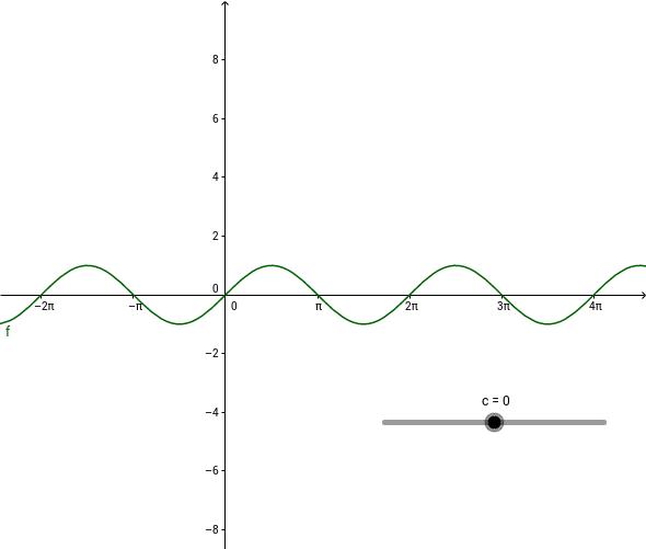 de sinusfunctie sin (x+c)