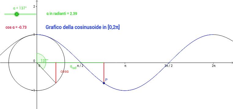 cosinusoide