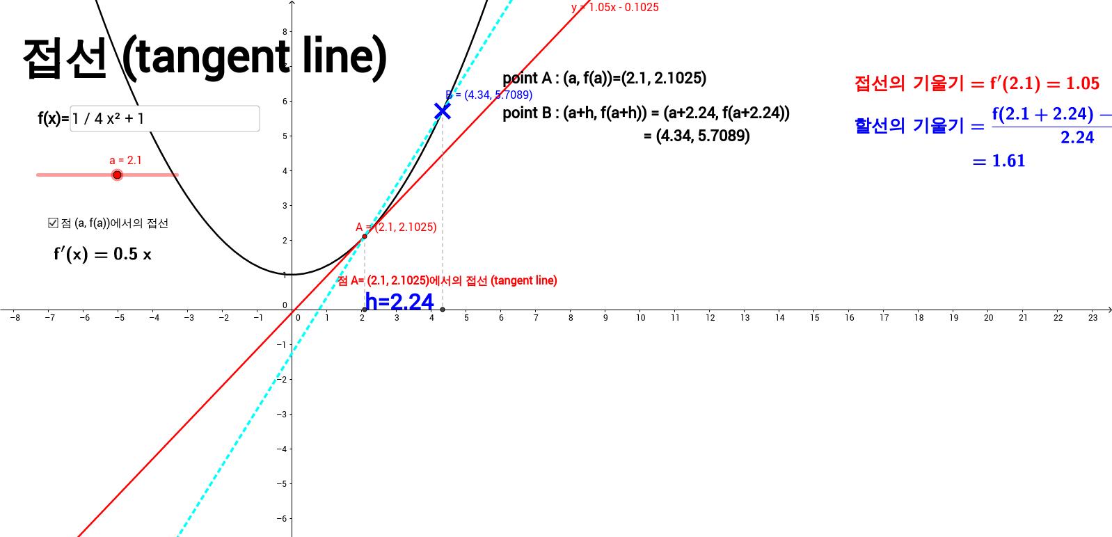 접선 (tangent line)