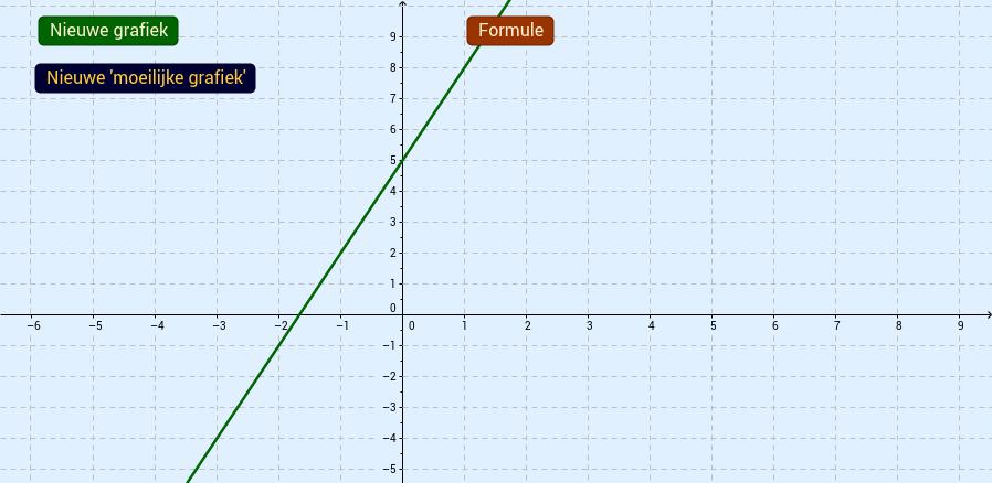 Formules bij lineaire grafieken