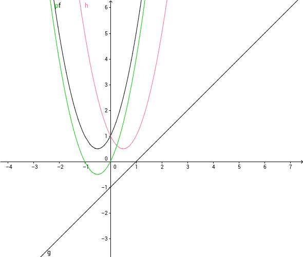수학통계심화학습_지오지브라_합성함수001