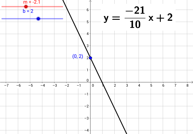 Investigating SlopeIntercept Form of a Line GeoGebra – Slope Intercept Form Worksheet