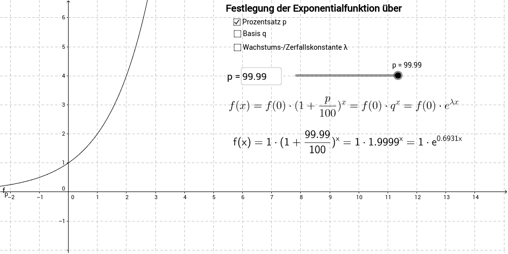 Exponentialfunktion mit verschiedenen Gesichtern