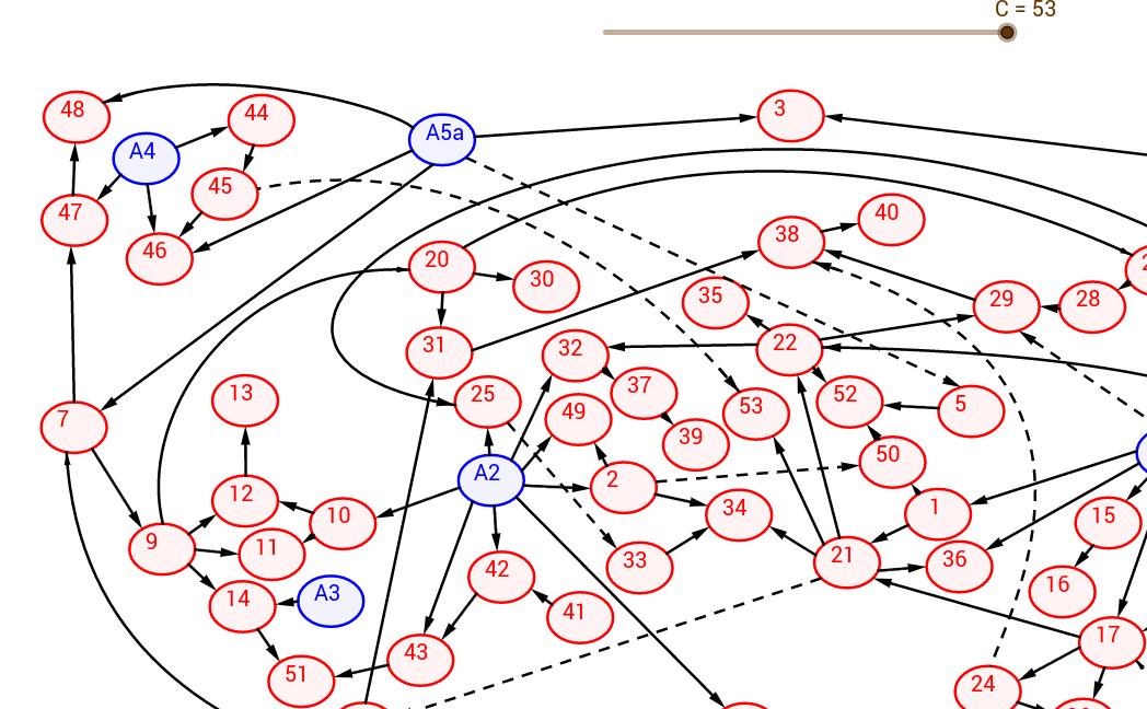 Graphe axiomatique