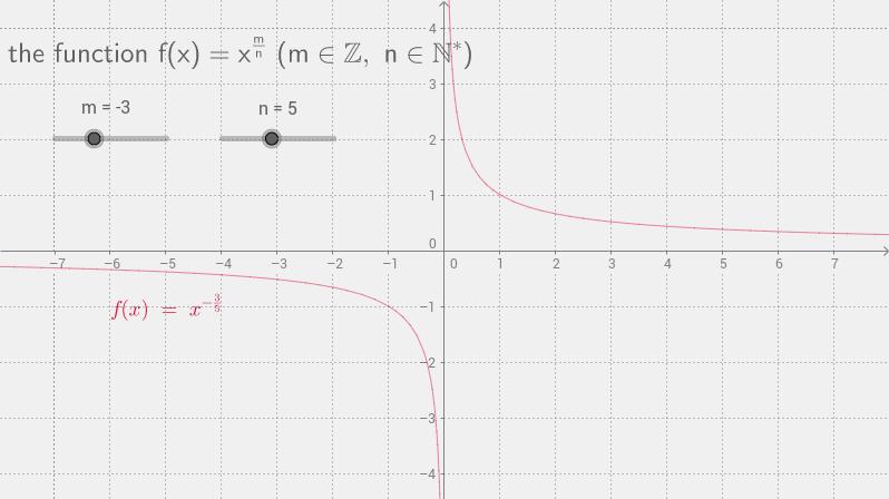 f(x)=x^q