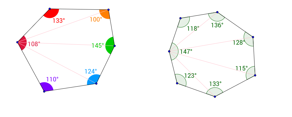The interior angle sum of a polygon