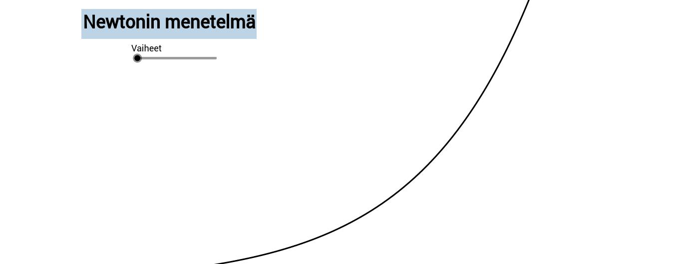 Newtonin menetelmä nollakohtien etsimiseen