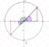 TR04-Raons trigonomètriques d'angles oposats
