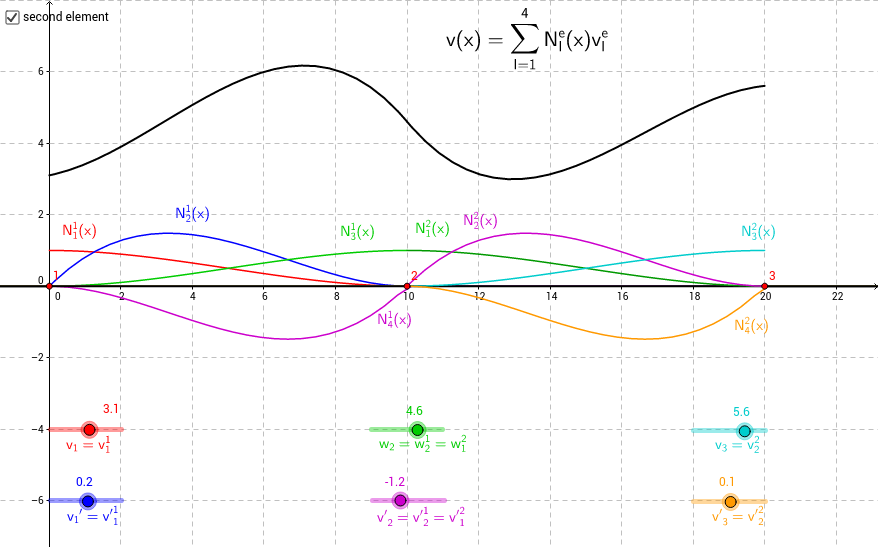 FE-Interpolation in 1d-Balkenelementen (Bernoulli)