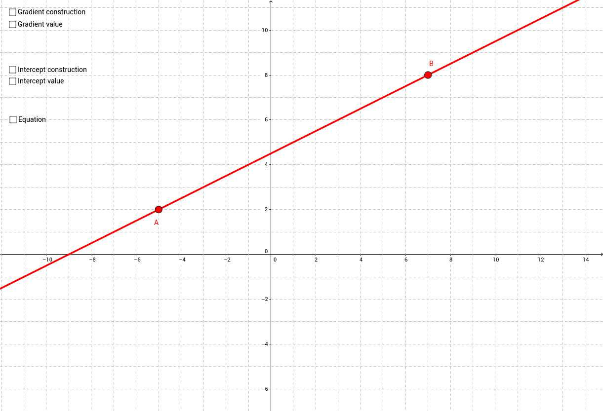 how to find a gradient of a straight line