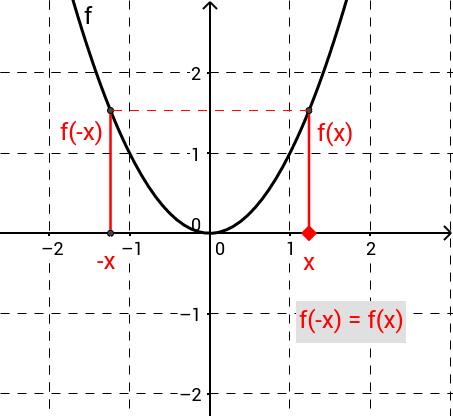 Achsensymmetrie (kurz und dynamisch)
