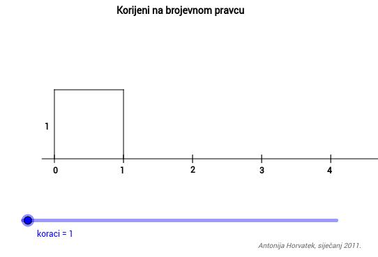 Korijeni prirodnih brojeva na brojevnom pravcu