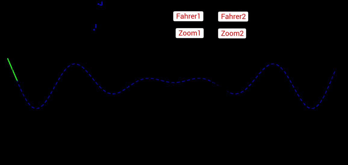 """Der Befehl """"ZoomIn"""" am Beispiel einer wandernden Tangente"""