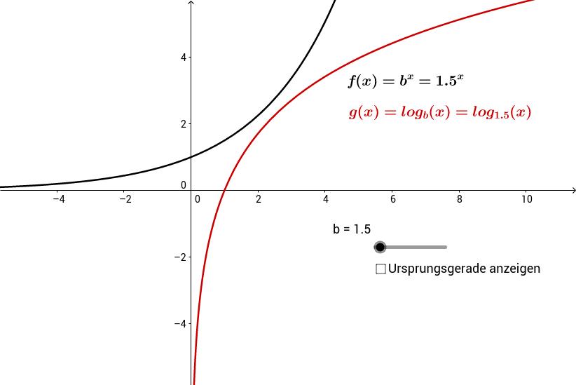 Eigenschaften der Logarithmusfunktion