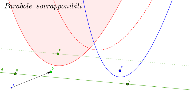 Parabole sovrapponibili