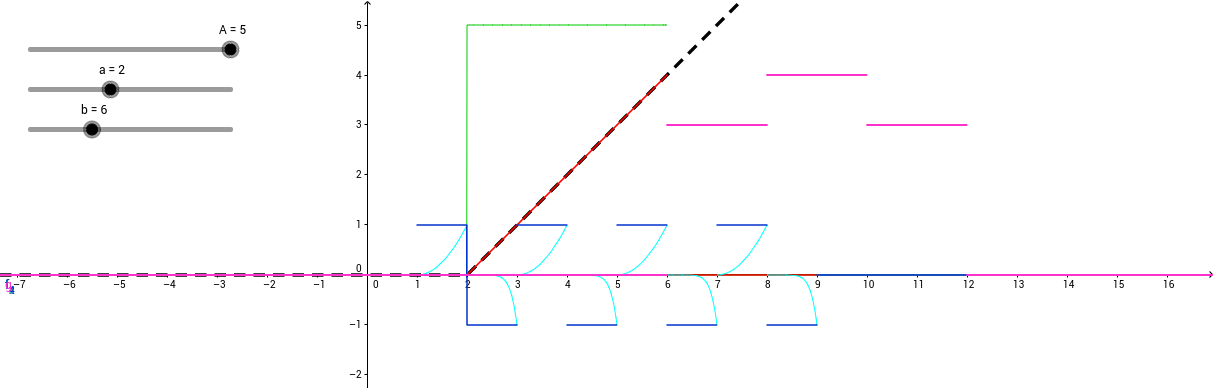 Piecewise continuous functions.