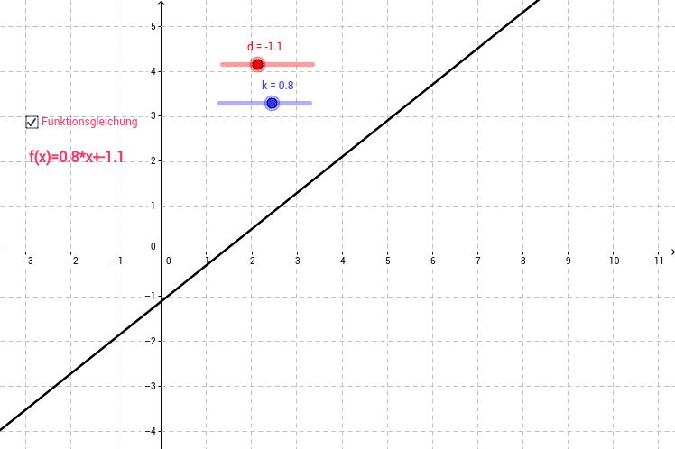 Lineare homogene und inhomogene Funktion