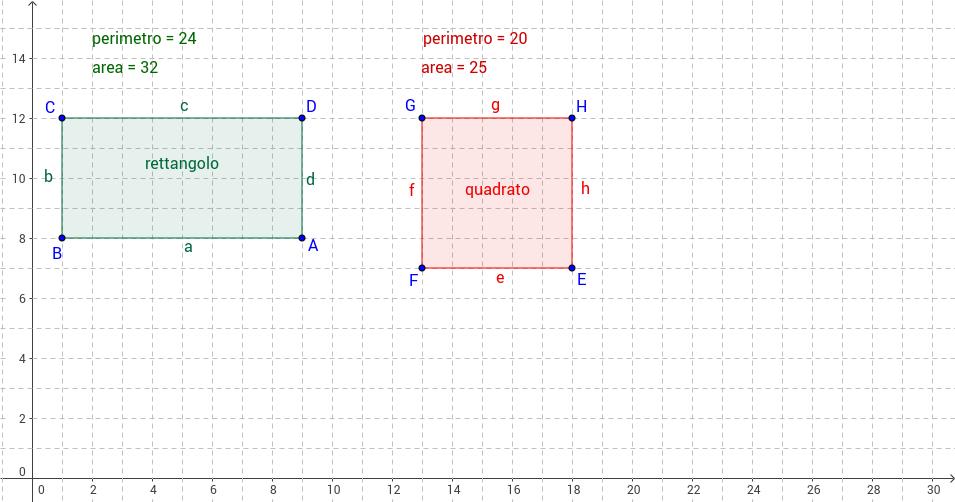 Perimetro e area di rettangolo e quadrato