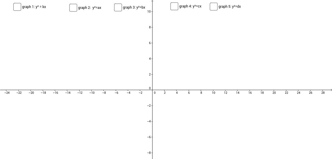 graphs of y^2 = kx