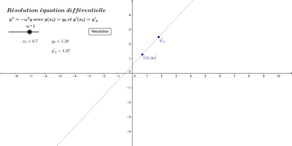 Equation différentielle du 2nd ordre
