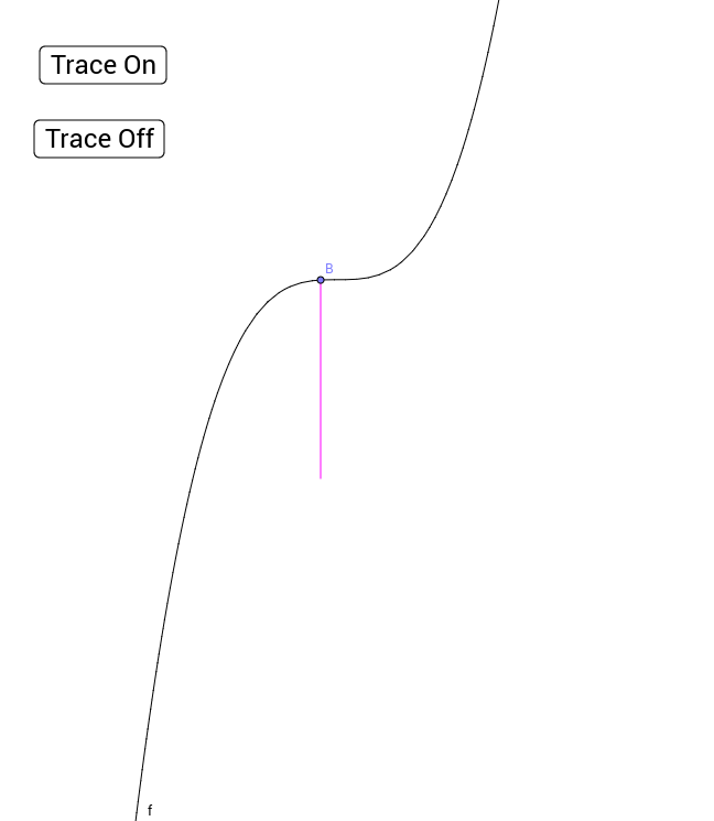 Visual of Surface Area of a Function Rotated Around x-Axis.