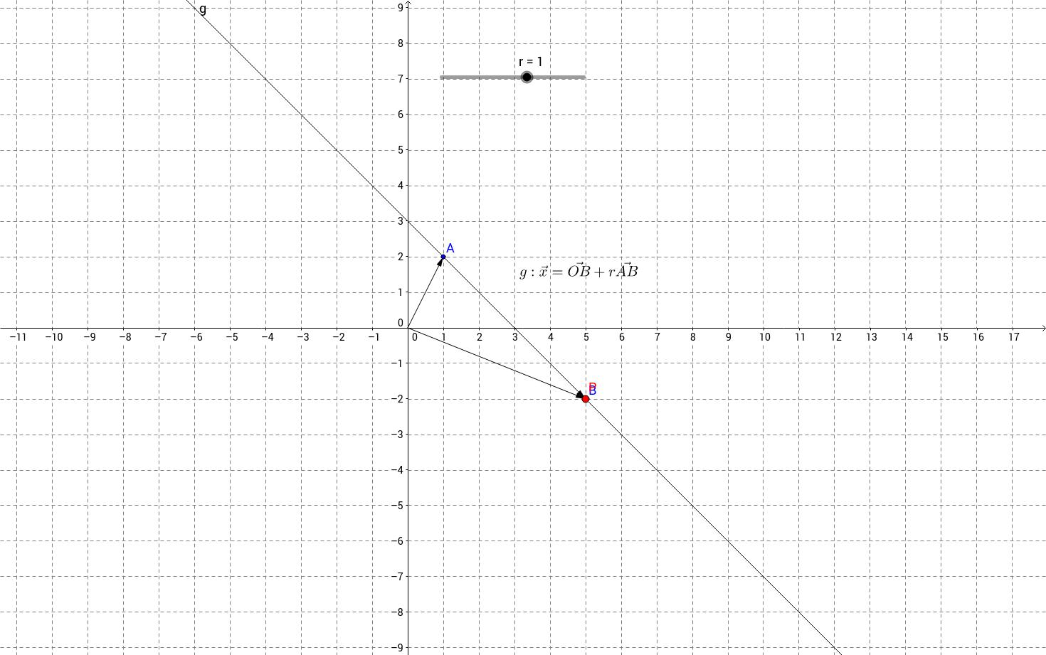 Lagebeziehung Punkt/Gerade Strecke/Gerade
