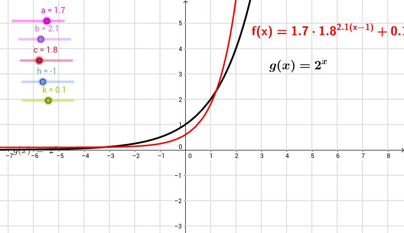Función exponencial Análisis de Parámetros