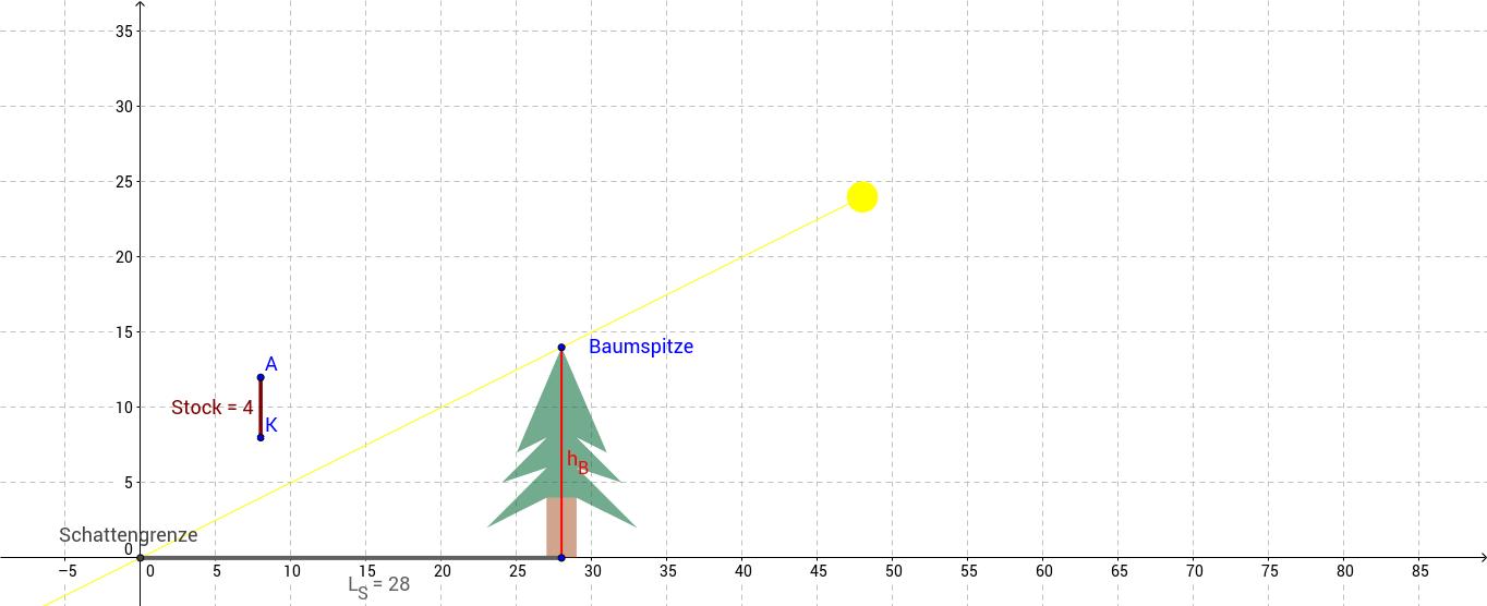 Einstieg Strahlensatz - Baum