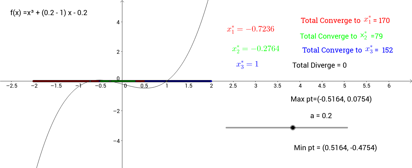 Dynamic of Newton Method for the one-parameter cubic family