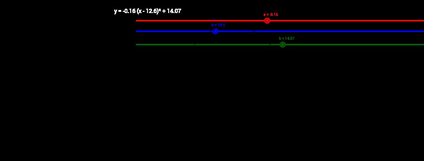 Квадрат функцийн график