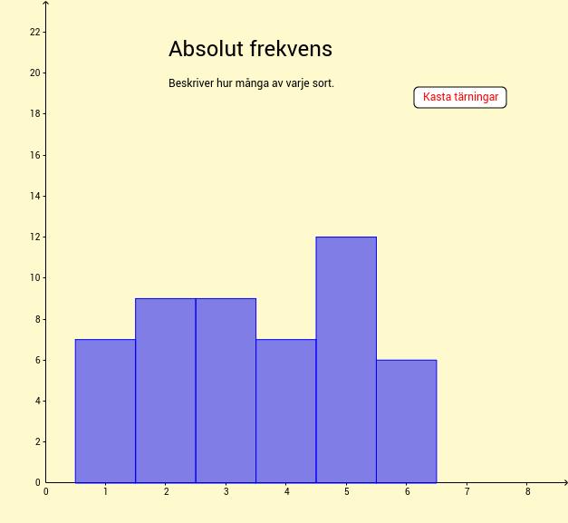Absolut och relativ frekvens.