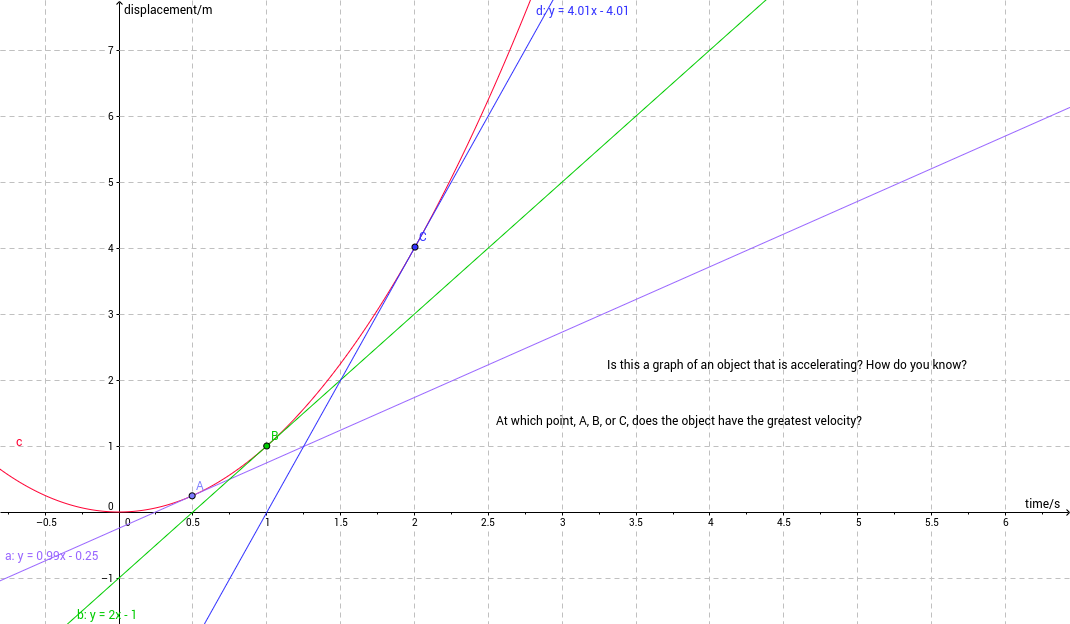 Displacement Time Graphs