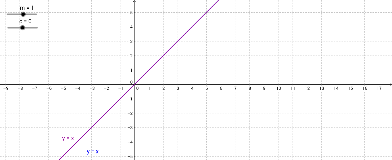 Changing the slope and y intercept of a linear equation