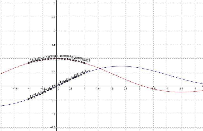 Límites y Funciones Trigonometricas