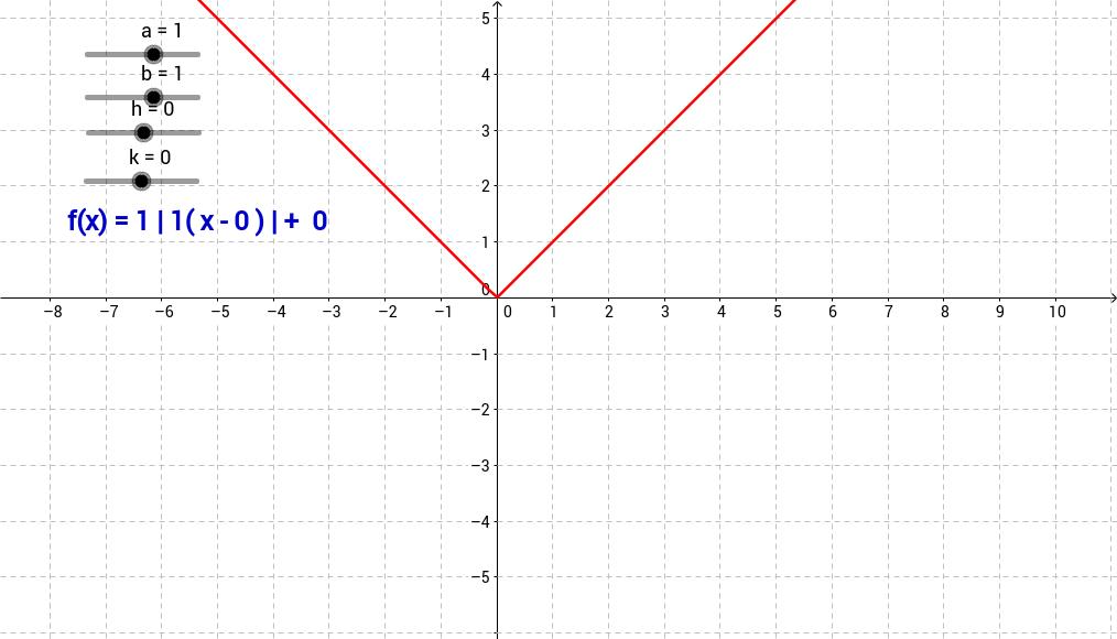 Rôle des paramètres fonction valeur absolue