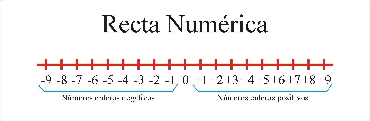 1:Representación,Valor Absoluto y Opuesto de un número.