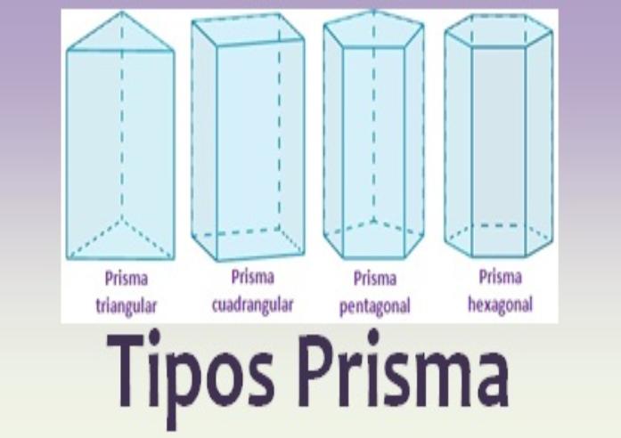 Clases De Prismas Geogebra
