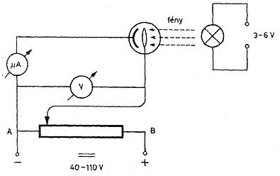 Fotocella vizsgálata (I-U grafikon)